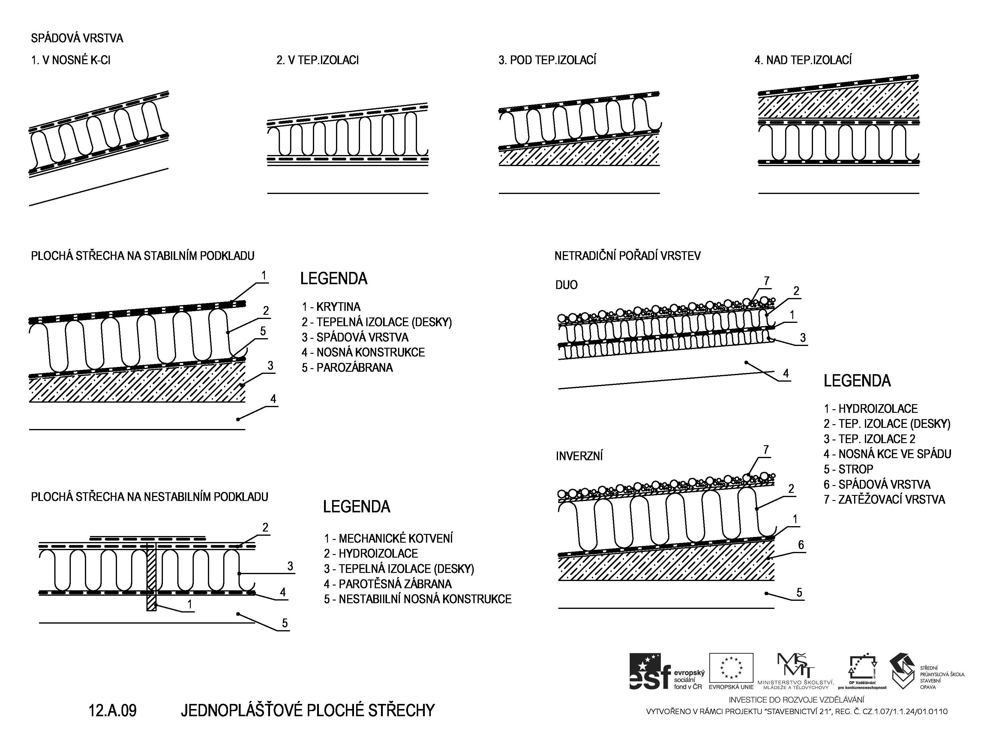Skladba ploché střechy jednoplášťové
